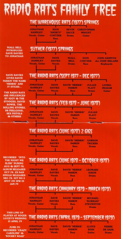 Radio Rats Family Tree